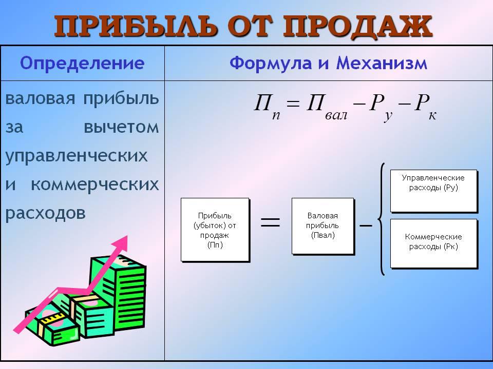 рентабельность коммерческих и управленческих расходов