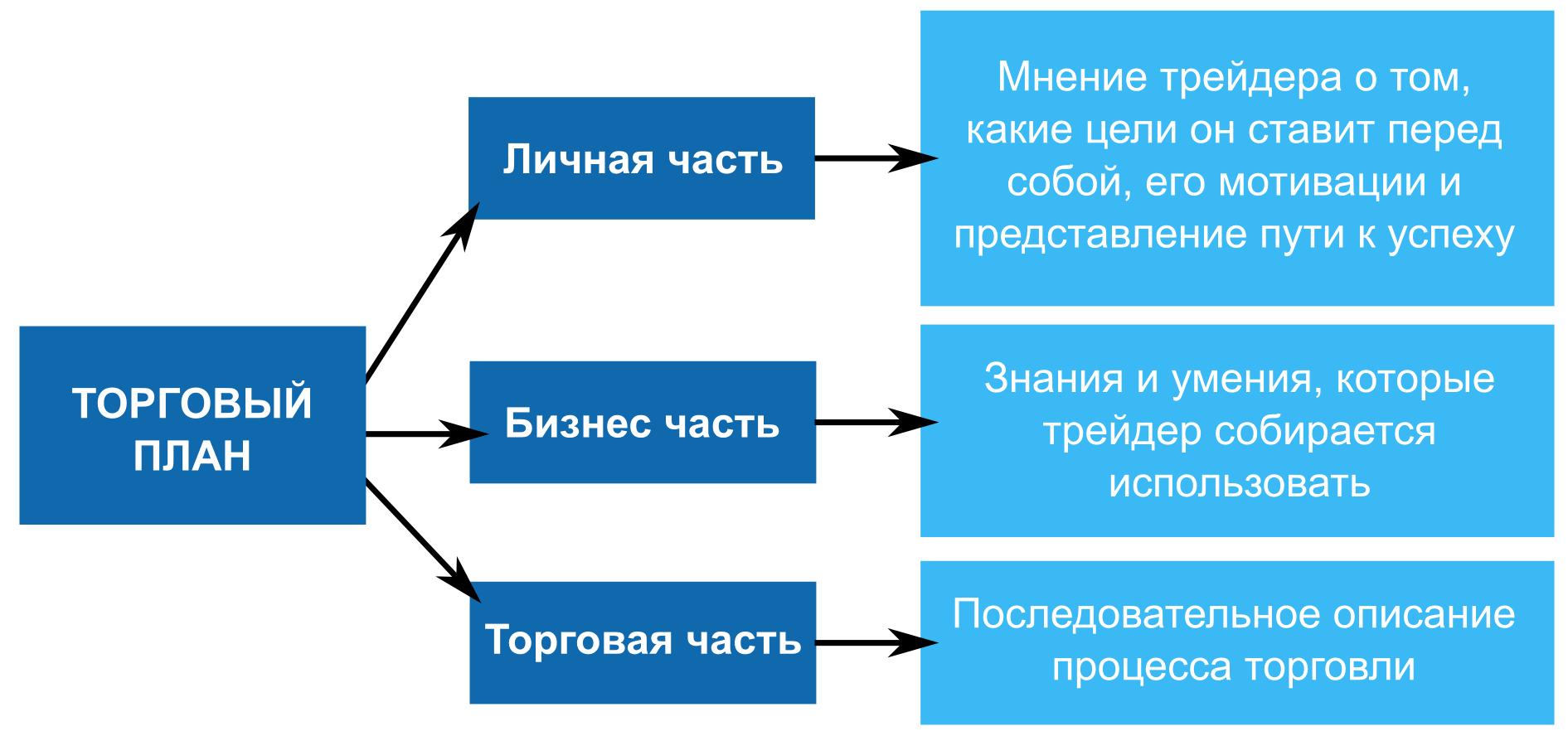 Три составляющие