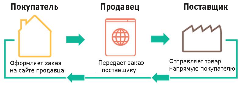 Система продаж
