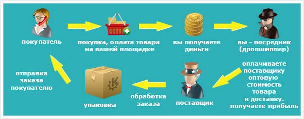 Схема купли-продажи