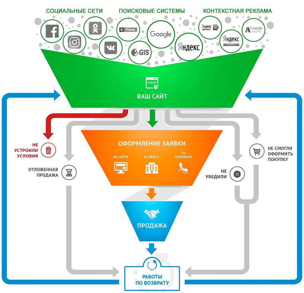 Схема продвижения